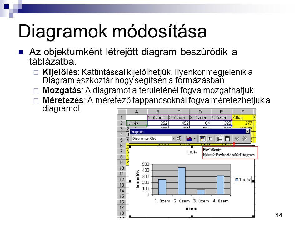14 Diagramok módosítása Az objektumként létrejött diagram beszúródik a táblázatba.