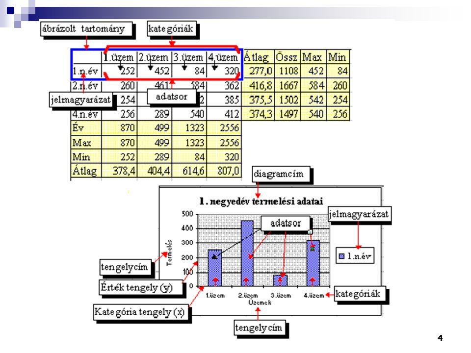 5 Egy diagramon több adatsort is ábrázolhatsz.