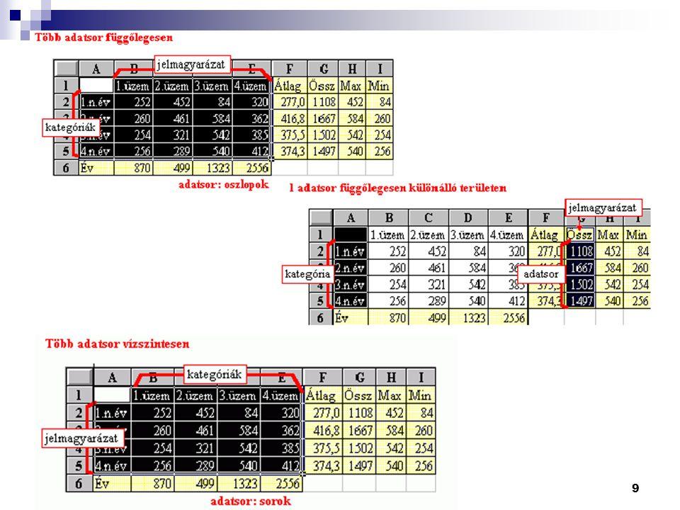 20 Címek, jelmagyarázatok pótlása Címek beszúrása: A Diagram  Diagram beállításai...