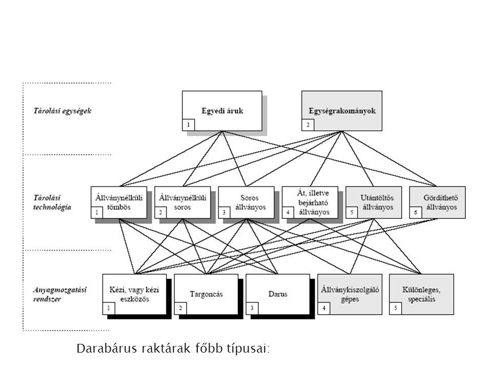 Darabárus raktárak főbb típusai: