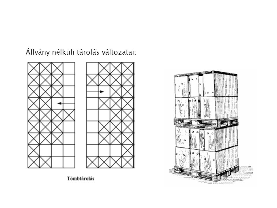 Állvány nélküli tárolás változatai: