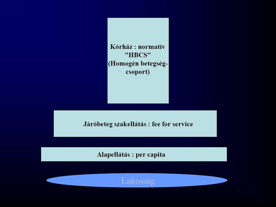 Lakosság Alapellátás : per capita Járóbeteg szakellátás : fee for service Kórház : normatív