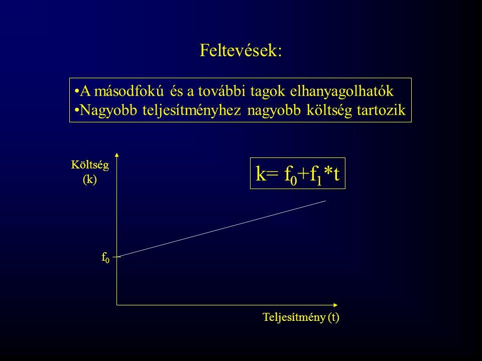 Feltevések: A másodfokú és a további tagok elhanyagolhatók Nagyobb teljesítményhez nagyobb költség tartozik Teljesítmény (t) Költség (k) k= f 0 +f 1 *