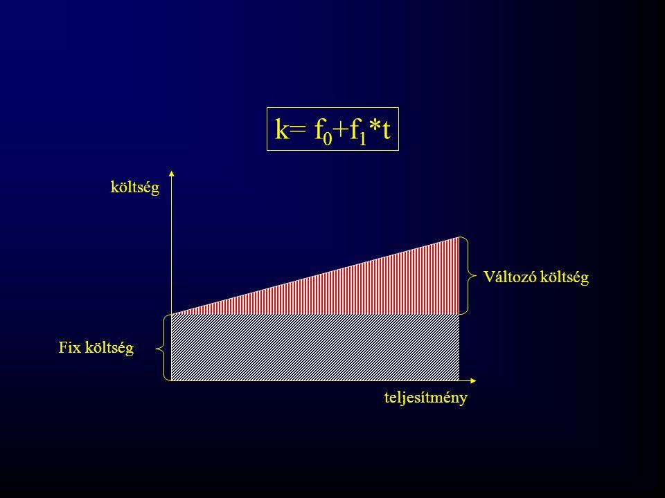 teljesítmény költség k= f 0 +f 1 *t Fix költség Változó költség