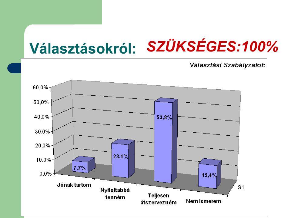Választásokról: SZÜKSÉGES:100%