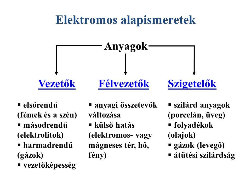 Elektromos alapismeretek Anyagok FélvezetőkVezetőkSzigetelők  elsőrendű (fémek és a szén)  másodrendű (elektrolitok)  harmadrendű (gázok)  vezetők