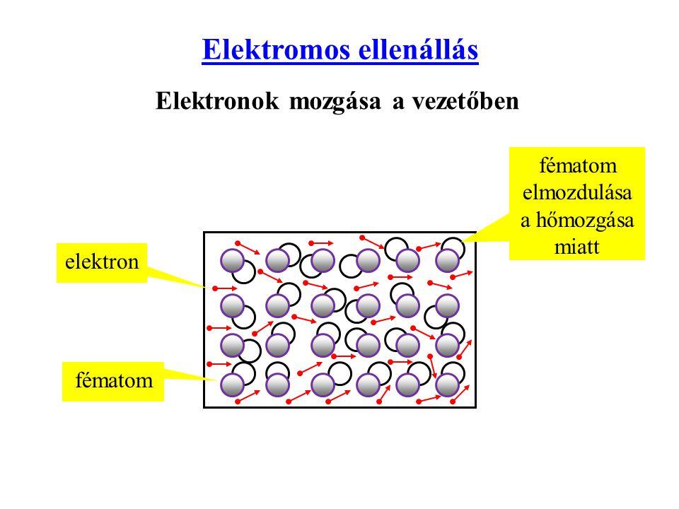 Elektromos ellenállás Elektronok mozgása a vezetőben elektron fématom fématom elmozdulása a hőmozgása miatt
