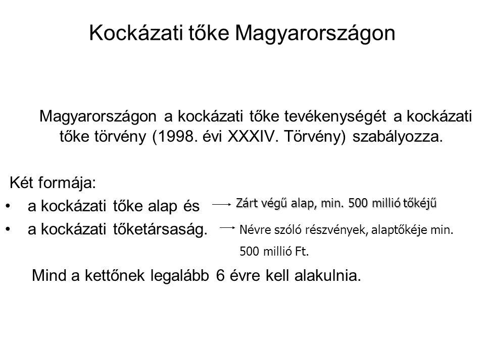 Kockázati tőke Magyarországon Magyarországon a kockázati tőke tevékenységét a kockázati tőke törvény (1998. évi XXXIV. Törvény) szabályozza. Két formá