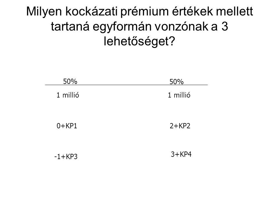 Milyen kockázati prémium értékek mellett tartaná egyformán vonzónak a 3 lehetőséget? 50% 1 millió 0+KP12+KP2 -1+KP3 3+KP4