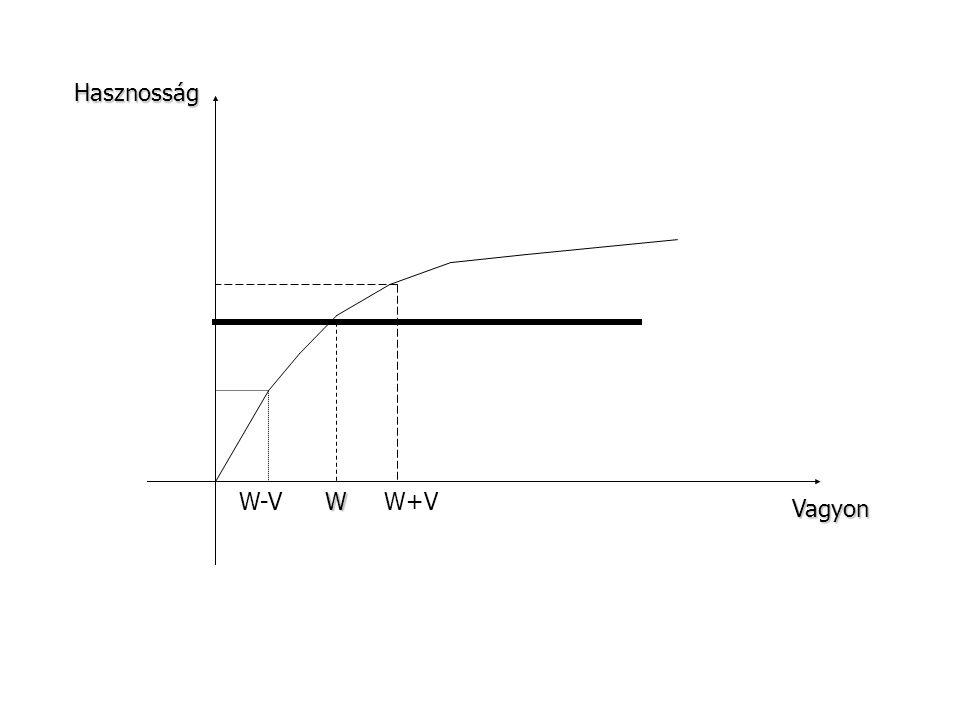 Hasznosság Vagyon WW-VW+V