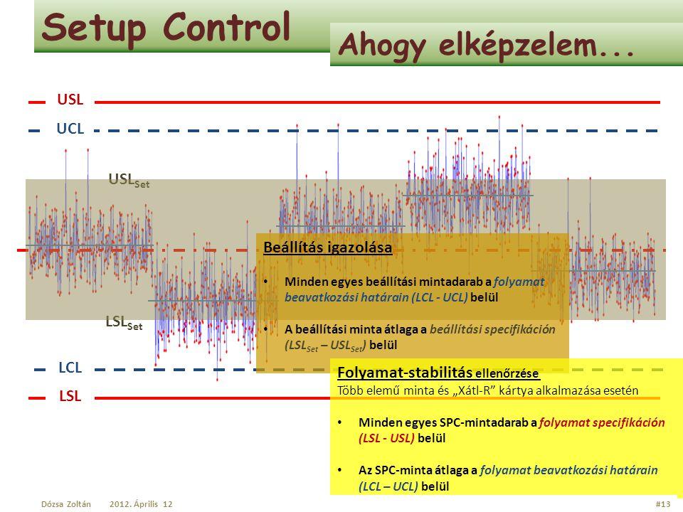 USL LSL UCL LCL LSL Set USL Set Setup Control Ahogy elképzelem... Beállítás igazolása Minden egyes beállítási mintadarab a folyamat beavatkozási határ