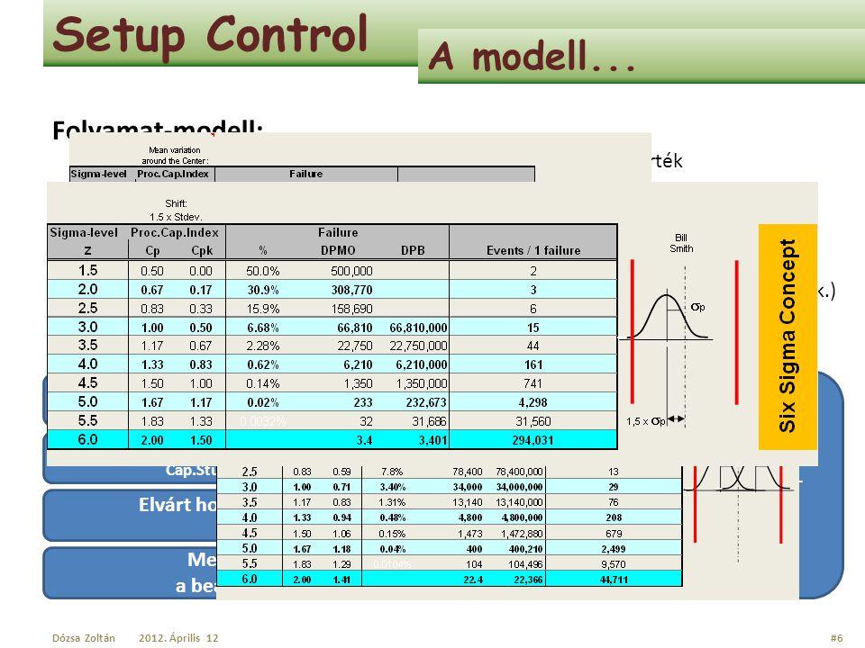 Beállítási tűrésmező a foly.szórás k- szorosa T s = k* σ p Setup Control A modell... Folyamat-modell: A folyamat kétoldalú tűrésű és a tűrésmező centr