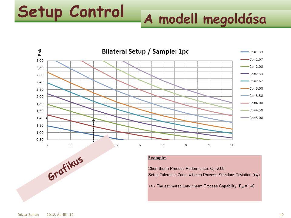 Setup Control A modell megoldása Dózsa Zoltán2012. Április 12#10 Grafikus