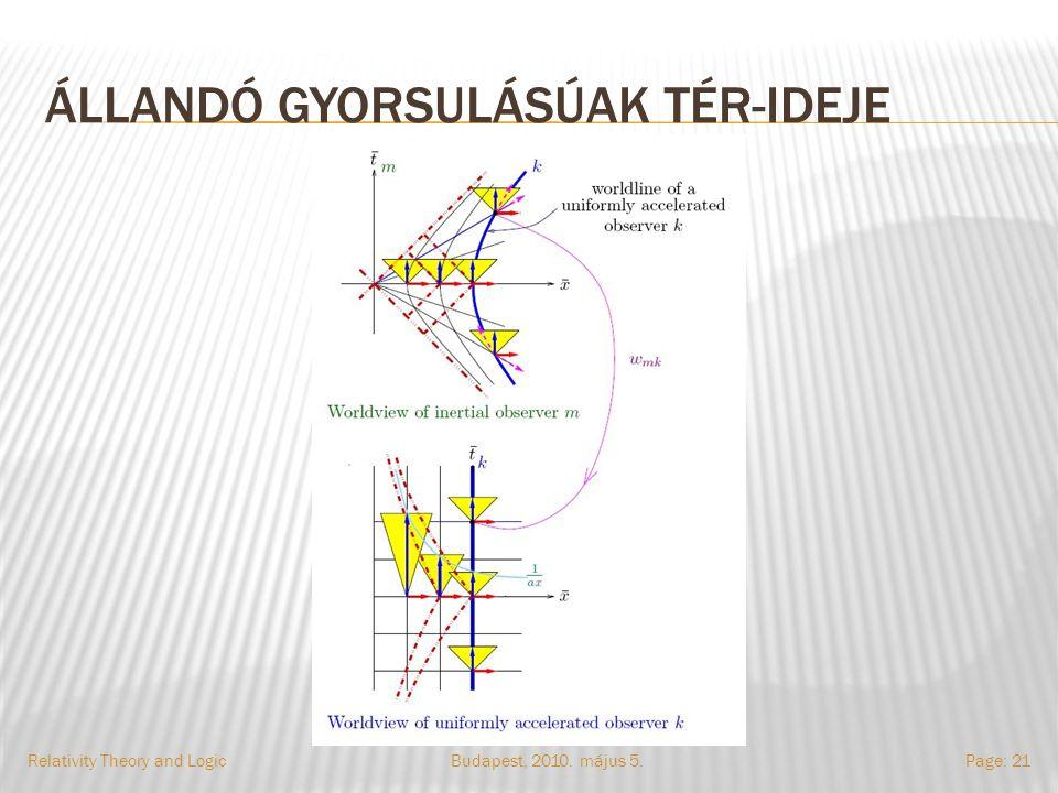 ÁLLANDÓ GYORSULÁSÚAK TÉR-IDEJE Budapest, 2010. május 5.Relativity Theory and LogicPage: 21