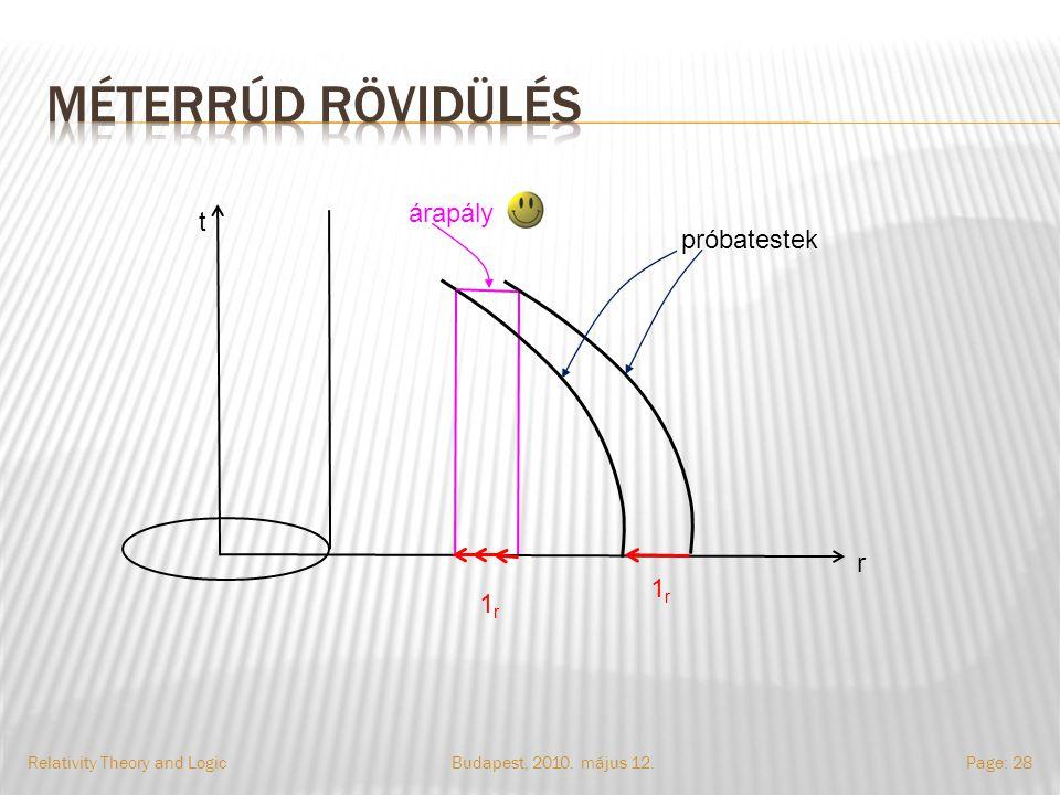 Budapest, 2010. május 12.Relativity Theory and LogicPage: 28 t r próbatestek árapály 1r1r 1r1r