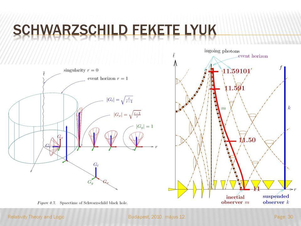 Budapest, 2010. május 12.Relativity Theory and LogicPage: 30