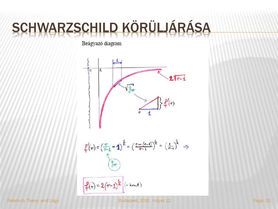 Budapest, 2010. május 12.Relativity Theory and LogicPage: 32