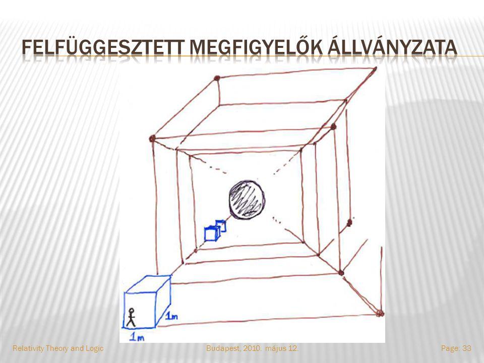 Budapest, 2010. május 12.Relativity Theory and LogicPage: 33