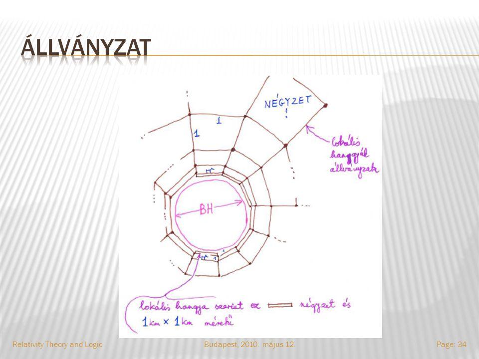 Budapest, 2010. május 12.Relativity Theory and LogicPage: 34