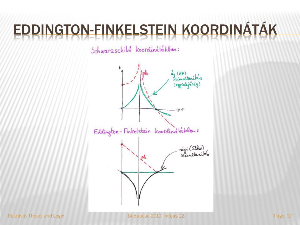 Budapest, 2010. május 12.Relativity Theory and LogicPage: 37