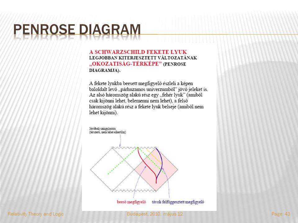 Budapest, 2010. május 12.Relativity Theory and LogicPage: 43