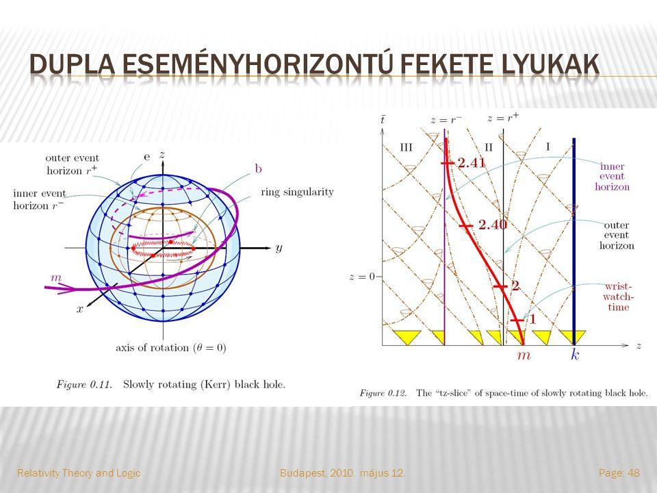 Budapest, 2010. május 12.Relativity Theory and LogicPage: 48