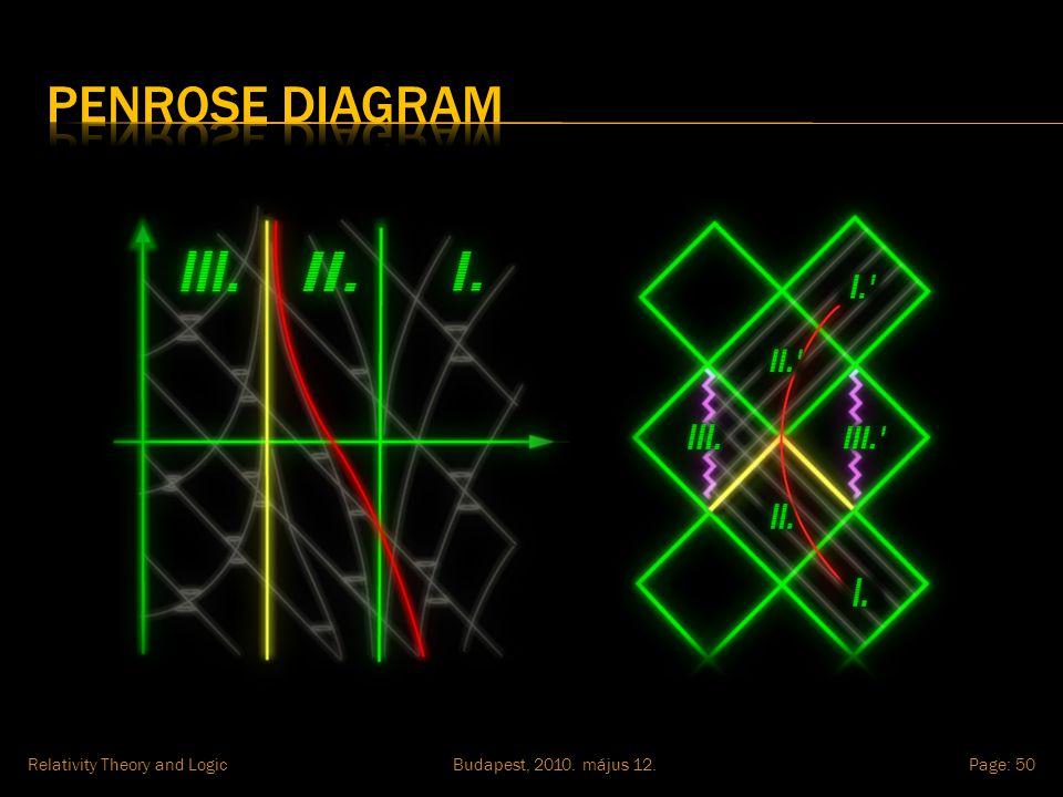 Budapest, 2010. május 12.Relativity Theory and LogicPage: 50