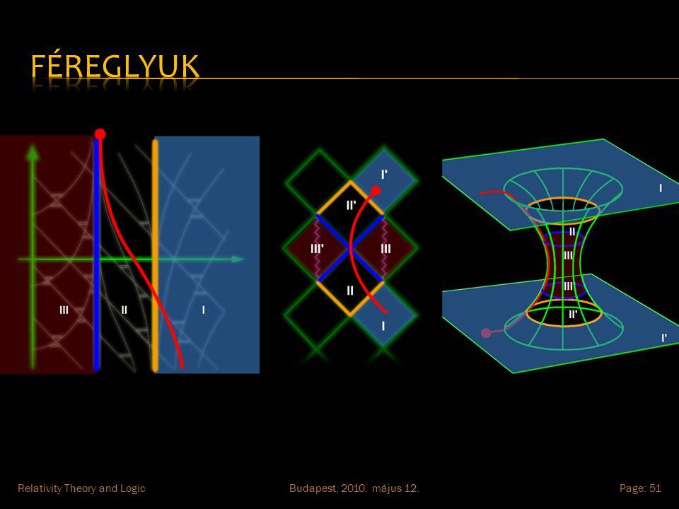 Budapest, 2010. május 12.Relativity Theory and LogicPage: 51