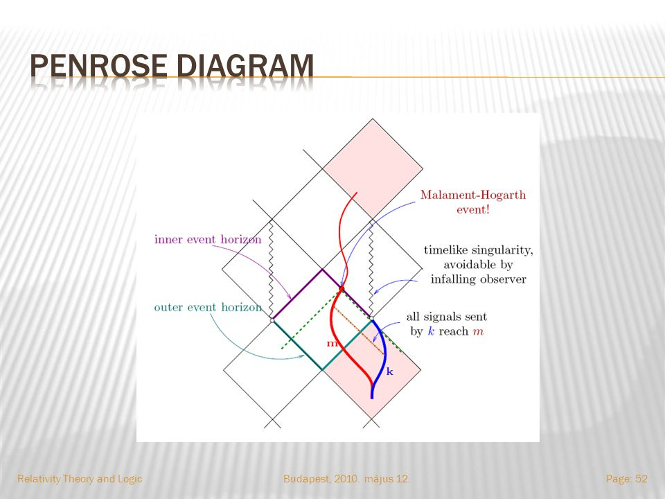 Budapest, 2010. május 12.Relativity Theory and LogicPage: 52