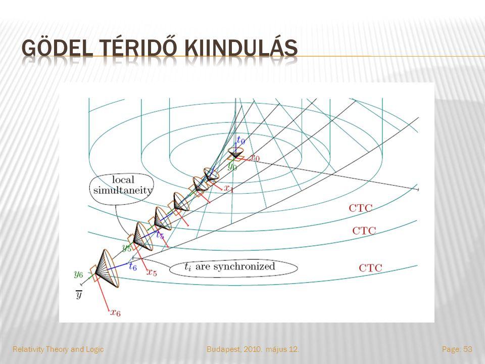 Budapest, 2010. május 12.Relativity Theory and LogicPage: 53