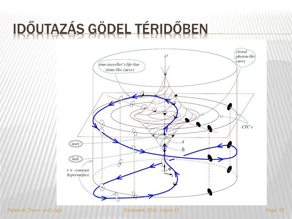 Budapest, 2010. május 12.Relativity Theory and LogicPage: 55