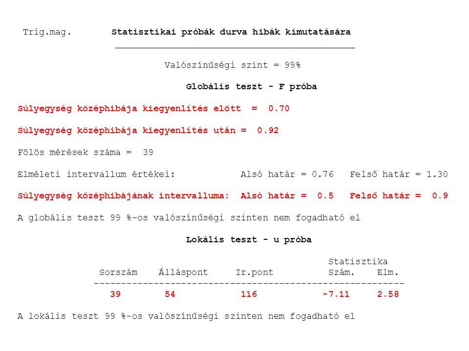 Statisztikai próbák durva hibák kimutatására ____________________________________________ Valószínűségi szint = 99% Globális teszt - F próba Súlyegység középhibája kiegyenlítés elött = 4.00 Súlyegység középhibája kiegyenlítés után = 6.81 Fölös mérések száma = 35 Elméleti intervallum értékei: Alsó határ = 0.74 Felső határ = 1.31 Súlyegység középhibájának intervalluma: Alsó határ = 3.0 Felső határ = 5.3 A globális teszt 99 %-os valószínűségi szinten nem fogadható el Lokális teszt - u próba Statisztika Álláspont Ir.