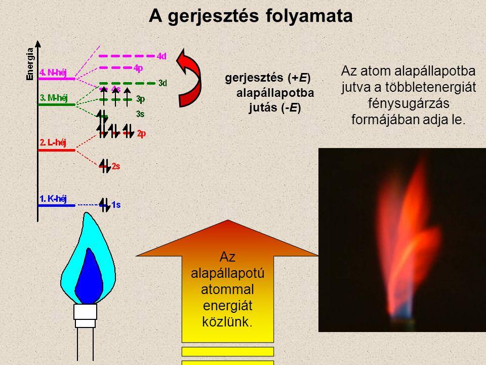 A gerjesztés folyamata Az alapállapotú atommal energiát közlünk. gerjesztés (+E) alapállapotba jutás (-E) Az atom alapállapotba jutva a többletenergiá
