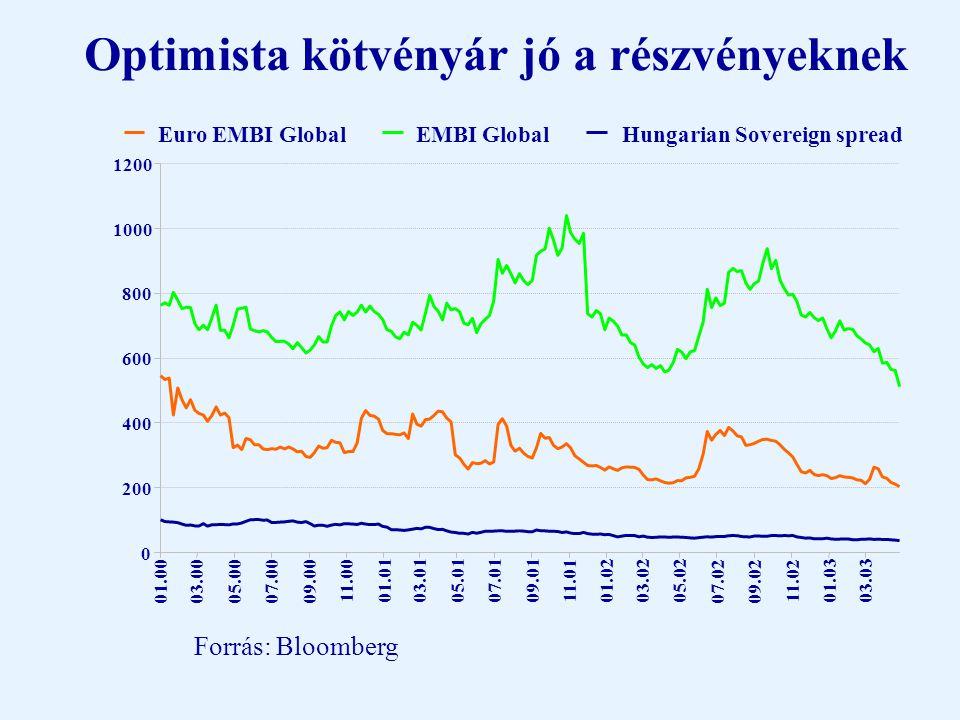 Az értékelés továbbra is vonzó (P/E értékek egyes piacokon 2003 októberében) Forrás: Bloomberg