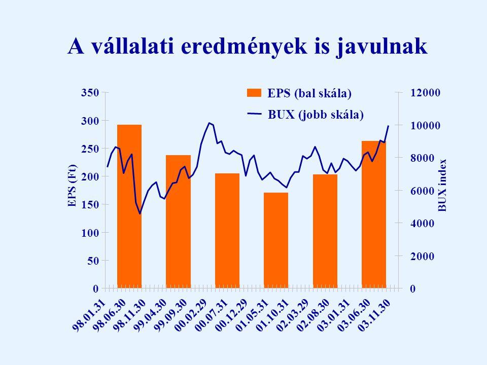 Optimista kötvényár jó a részvényeknek Forrás: Bloomberg 0 200 400 600 800 1000 1200 01.0003.0005.0007.0009.00 11.00 01.0103.0105.0107.0109.0111.0101.0203.0205.02 07.0209.02 11.0201.0303.03 Euro EMBI GlobalEMBI GlobalHungarian Sovereign spread