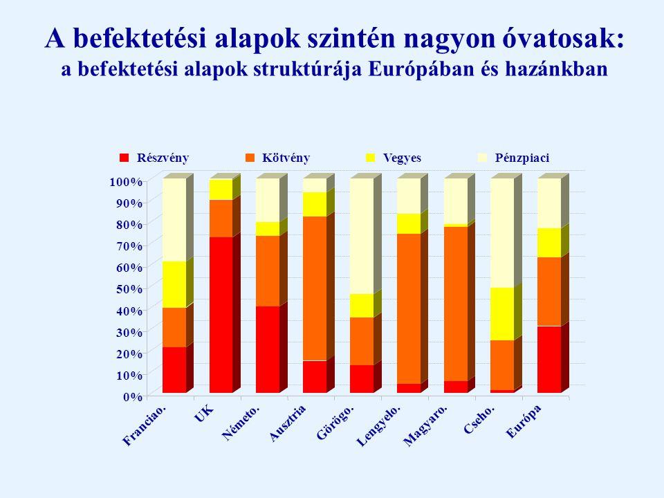 ... De mindez nem befolyásolja a magyar befektetőket A háztartások pénzügyi vagyonának szerkezete 2003 júniusában Forrás: MNB statisztika