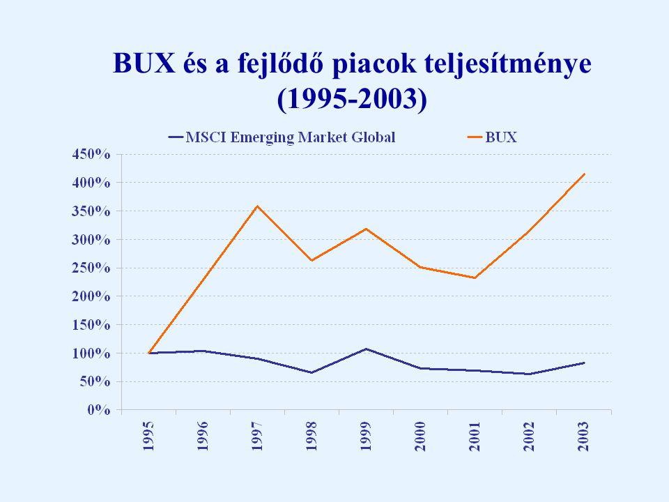 Tőkeérték és forgalom (1995-2003)