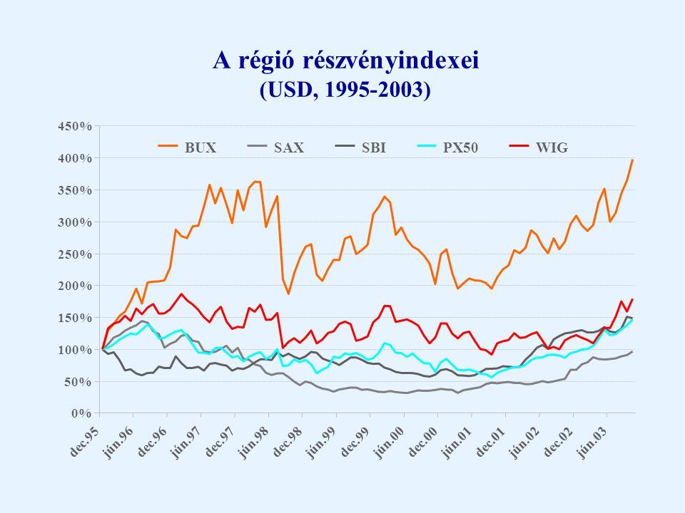 BUX és a főbb indexek hozama (1995-2003)