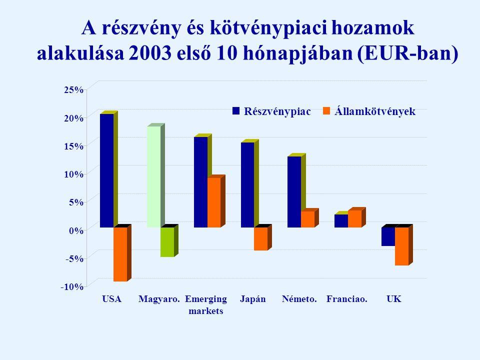 A régió részvényindexei (USD, 1995-2003) 0% 50% 100% 150% 200% 250% 300% 350% 400% 450% dec.95 jún.96 dec.96 jún.97 dec.97 jún.98 dec.98 jún.99 dec.99 jún.00 dec.00 jún.01 dec.01 jún.02 dec.02 jún.03 BUXSAXSBIPX50WIG
