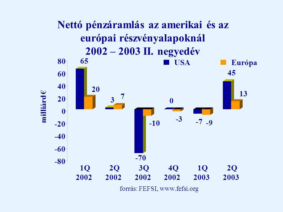 A részvény és kötvénypiaci hozamok alakulása 2003 első 10 hónapjában (EUR-ban) -10% -5% 0% 5% 10% 15% 20% 25% USAMagyaro.Emerging markets JapánNémeto.Franciao.UK RészvénypiacÁllamkötvények