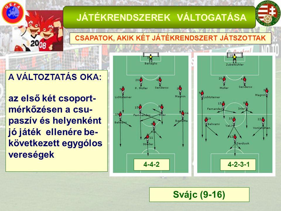 JÁTÉKRENDSZEREK VÁLTOGATÁSA CSAPATOK, AKIK KÉT JÁTÉKRENDSZERT JÁTSZOTTAK Svájc (9-16) A VÁLTOZTATÁS OKA: az első két csoport- mérkőzésen a csu- paszív