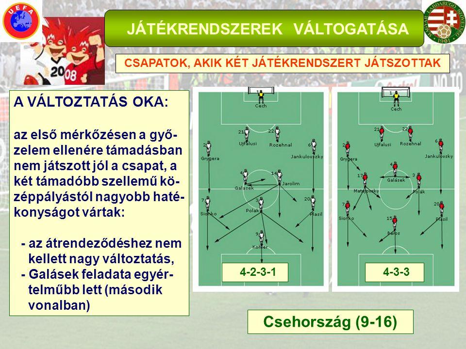 JÁTÉKRENDSZEREK VÁLTOGATÁSA CSAPATOK, AKIK KÉT JÁTÉKRENDSZERT JÁTSZOTTAK Csehország (9-16) A VÁLTOZTATÁS OKA: az első mérkőzésen a győ- zelem ellenére