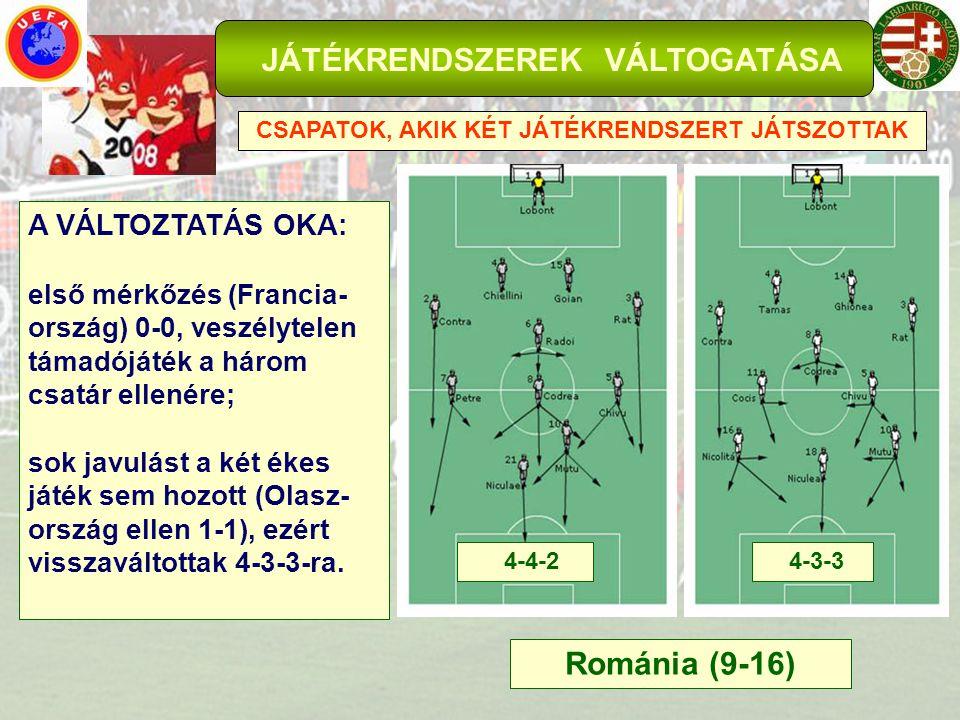 JÁTÉKRENDSZEREK VÁLTOGATÁSA CSAPATOK, AKIK KÉT JÁTÉKRENDSZERT JÁTSZOTTAK Románia (9-16) A VÁLTOZTATÁS OKA: első mérkőzés (Francia- ország) 0-0, veszél