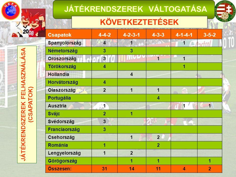 JÁTÉKRENDSZEREK VÁLTOGATÁSA KÖVETKEZTETÉSEK 3-5-2 4-4-2 4-1-4-1 Csapatok4-4-24-2-3-14-3-34-1-4-13-5-2 Spanyolország41 1 Németország33 Oroszország3 11