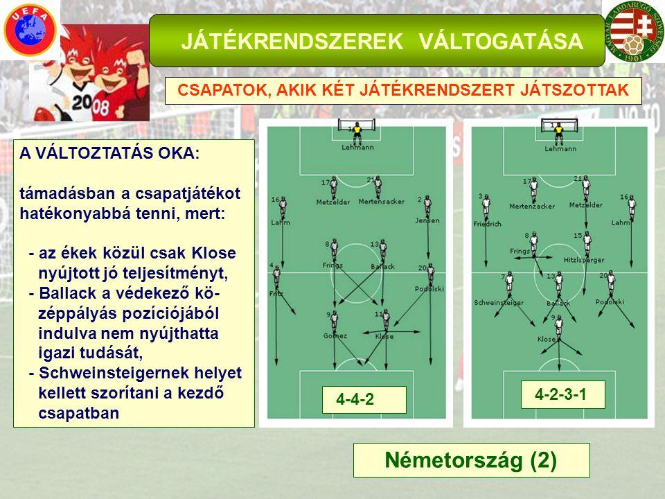JÁTÉKRENDSZEREK VÁLTOGATÁSA CSAPATOK, AKIK KÉT JÁTÉKRENDSZERT JÁTSZOTTAK Németország (2) 4-4-2 4-2-3-1 A VÁLTOZTATÁS OKA: támadásban a csapatjátékot h