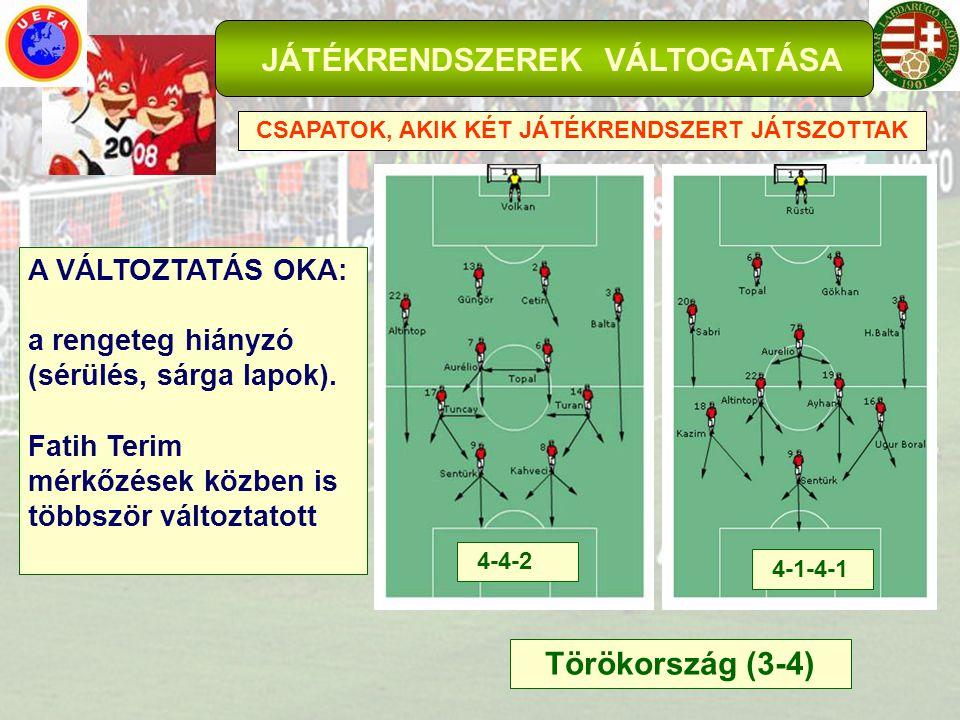JÁTÉKRENDSZEREK VÁLTOGATÁSA CSAPATOK, AKIK KÉT JÁTÉKRENDSZERT JÁTSZOTTAK Svájc (9-16) A VÁLTOZTATÁS OKA: az első két csoport- mérkőzésen a csu- paszív és helyenként jó játék ellenére be- következett egygólos vereségek 4-4-2 4-2-3-1