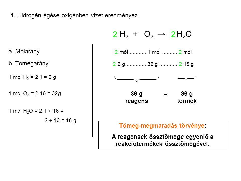 H 2 + O 2 → H 2 O 1. Hidrogén égése oxigénben vizet eredményez. 2 2 2 mól........... 1 mól.......... 2 mól 2·2 g.............. 32 g............ 2·18 g