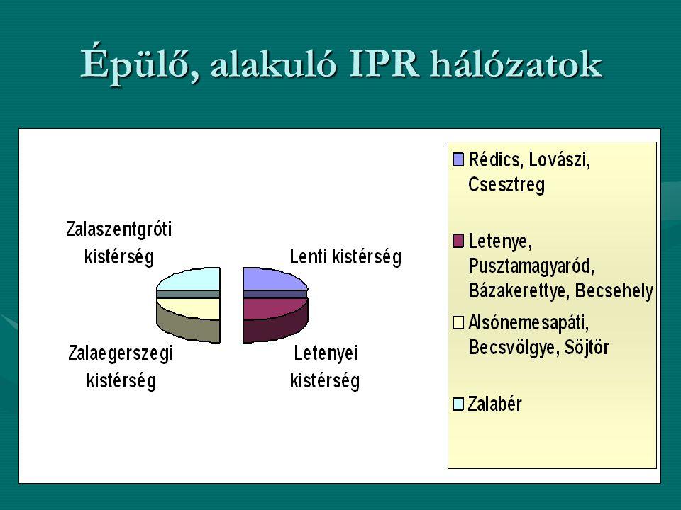 Épülő, alakuló IPR hálózatok