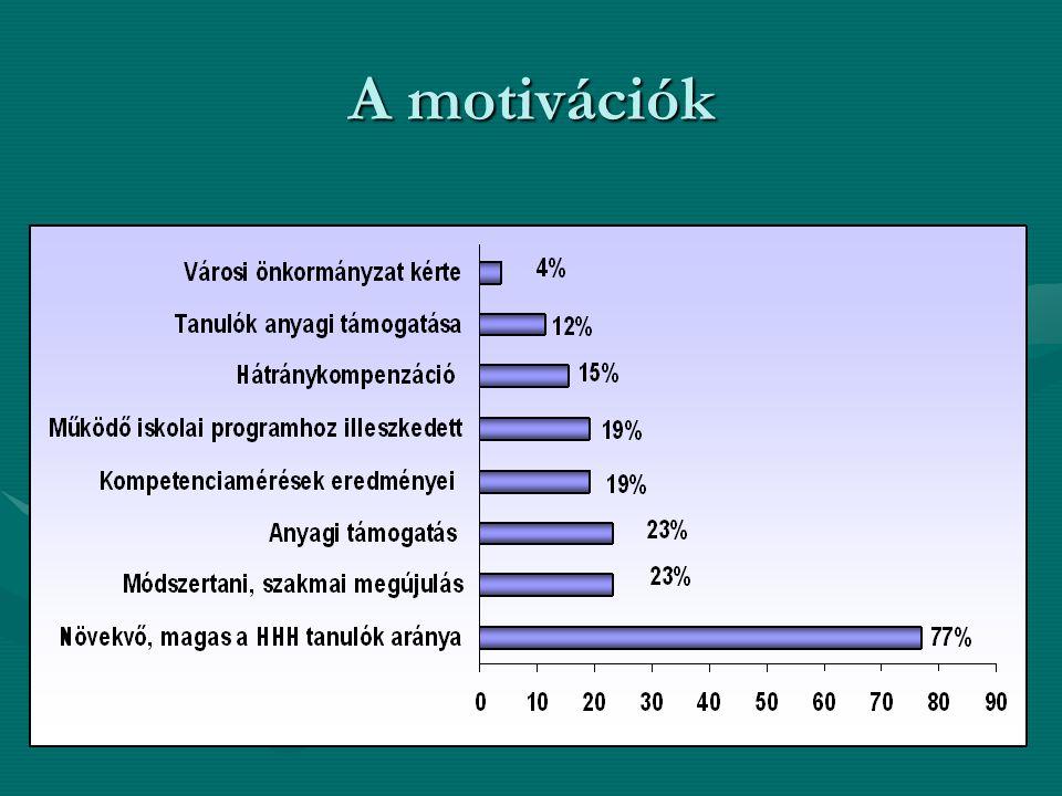 A motivációk
