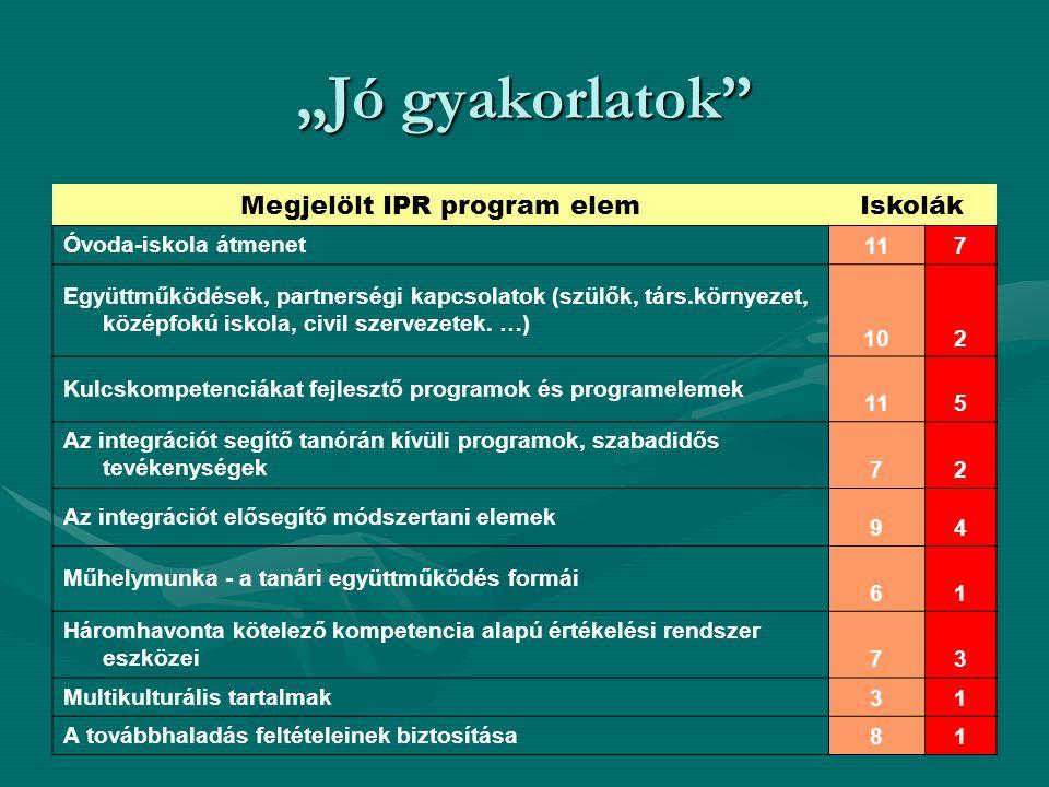 """""""Jó gyakorlatok Megjelölt IPR program elem Iskolák Óvoda-iskola átmenet 117 Együttműködések, partnerségi kapcsolatok (szülők, társ.környezet, középfokú iskola, civil szervezetek."""